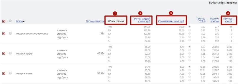 Как рассчитать рекламный бюджет в Яндекс.Директе, Google Ads, ВКонтакте и Facebook, изображение №18