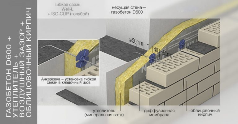 Гибкие связи между газобетоном и кирпичом