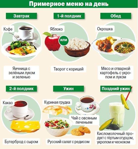 Рецепт Похудения Список.