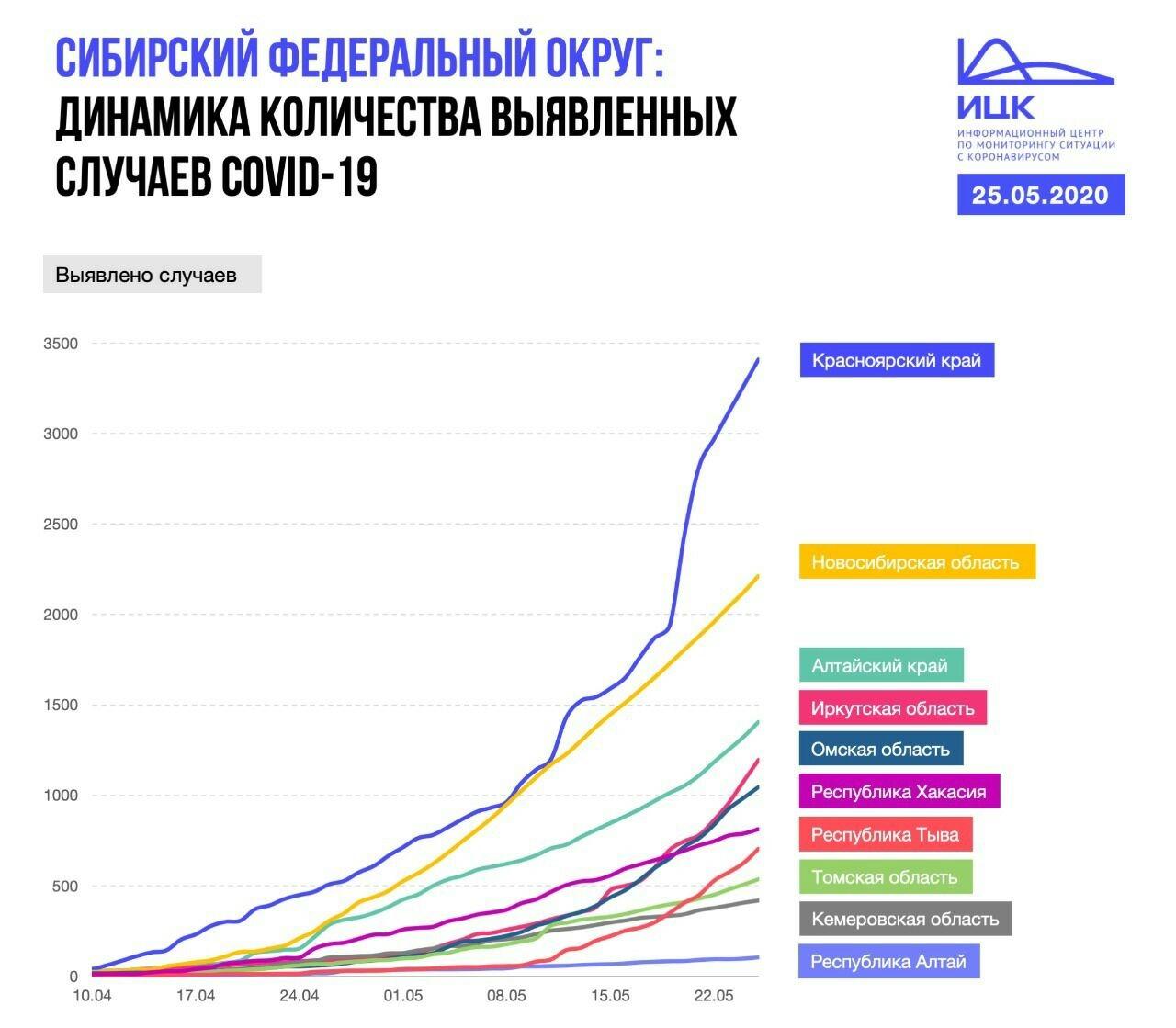 фото Последняя неделя самоизоляции: почему в Новосибирске нельзя ослаблять карантинные меры 8