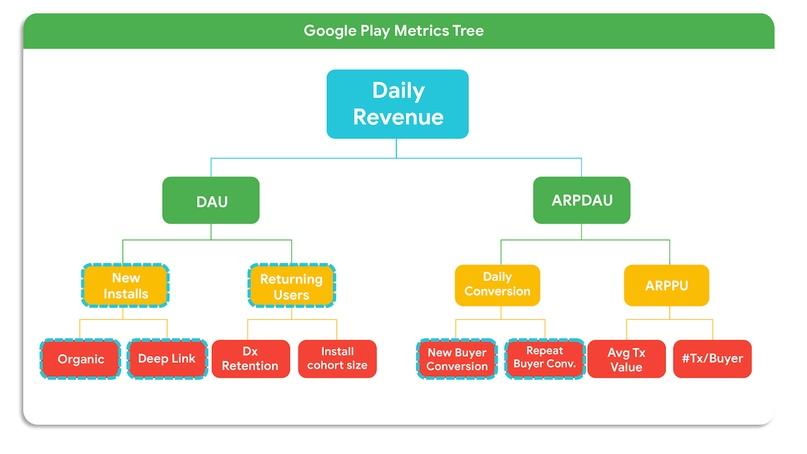 KPI гайд для приложений и игр в Google Play: как управлять поведением пользователей с помощью платежей внутри приложения, изображение №2