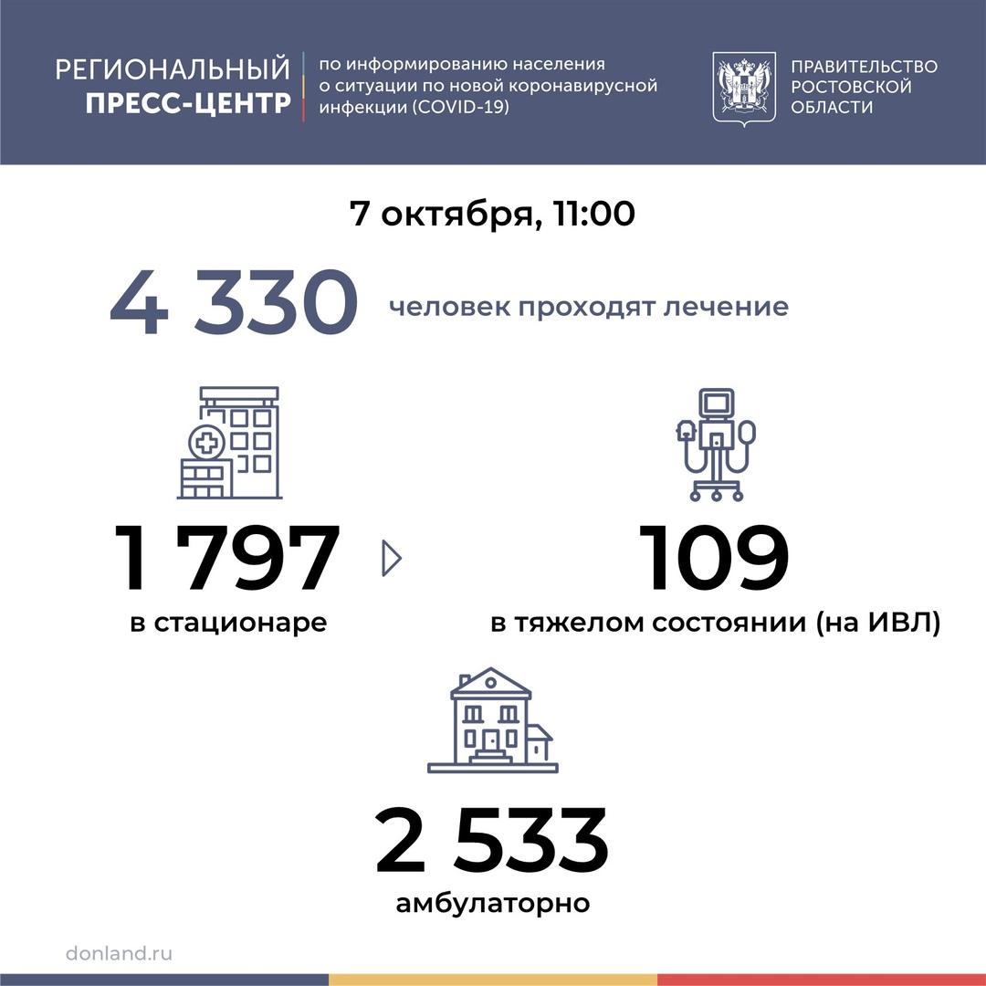 На Дону число инфицированных COVID-19 выросло на 255, всего 23557 заболевших, 18668 выздоровевших