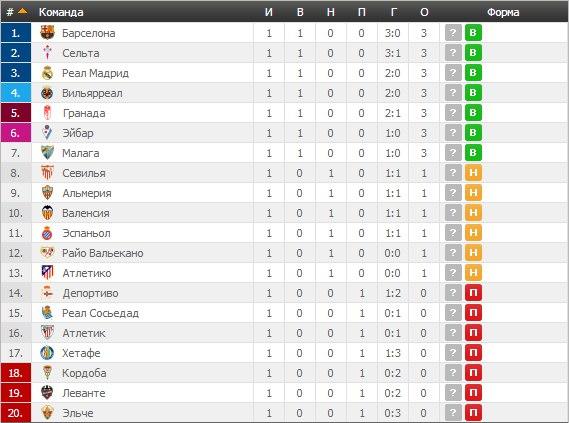 Футбол испания премьер лига таблица