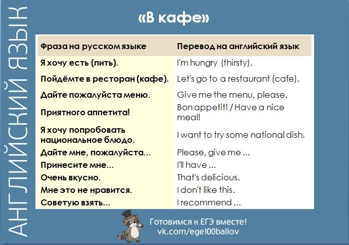 фразы на английском тему знакомство