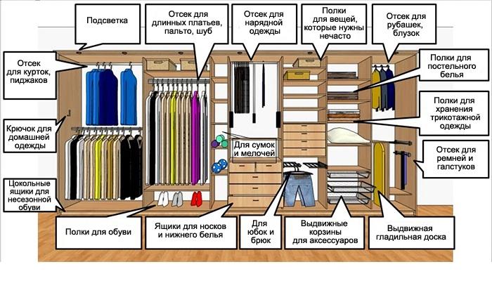 Идеальная гардеробная — как избежать ошибок по обустройству, изображение №2