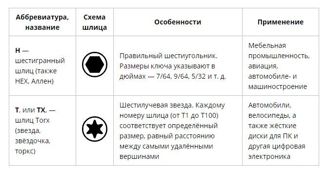 Как выбрать отвёртку: виды шлицев крепёжных изделий, изображение №3