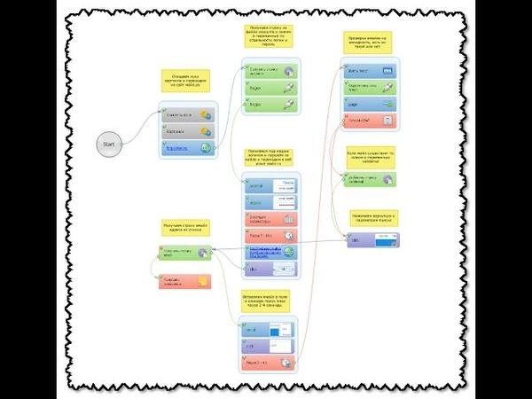 Уникальный и шустрый шаблон проверки Email адресов на валидность для ZennoPoster