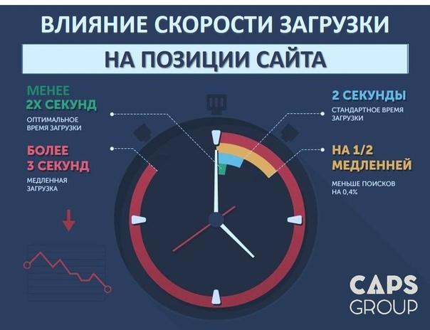 Как влияет скорость загрузки сайта на продвижение сайт страховой компании цюрих спб