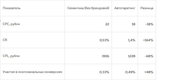 Как можно увеличить число лидов благодаря автотаргетингу в Яндекс.Директе, изображение №5