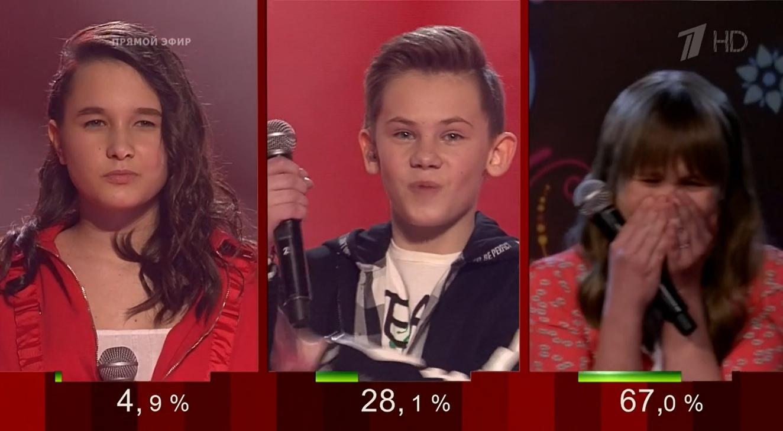 Голос Дети 2020 финал результаты голосования команда Валерия Меладзе