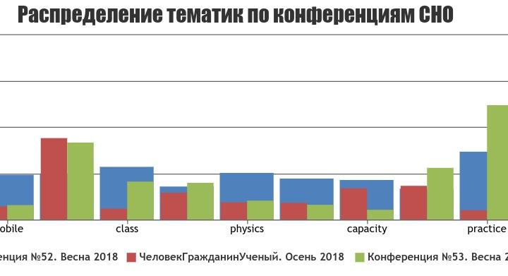 Анализ названий работ с конференции, проводимых Студенческим научным обществом, изображение №2