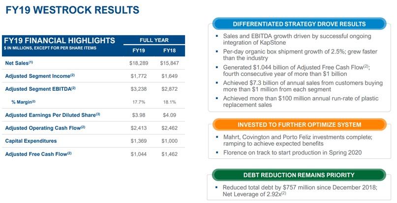 WestRock Company: инвестиции в упаковочный бизнес, изображение №9