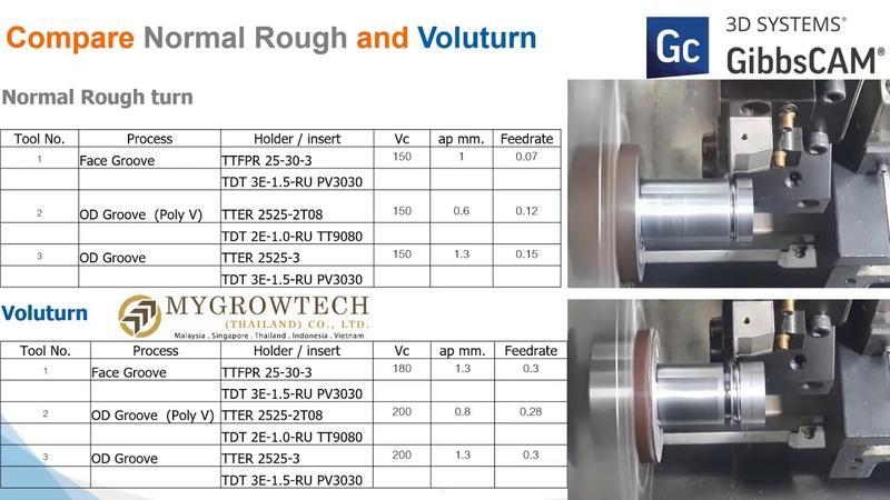 Сравнение VoluTurn и традиционного чернового точения GibbsCAM