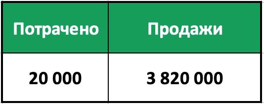 Итог Вложения/Доходы