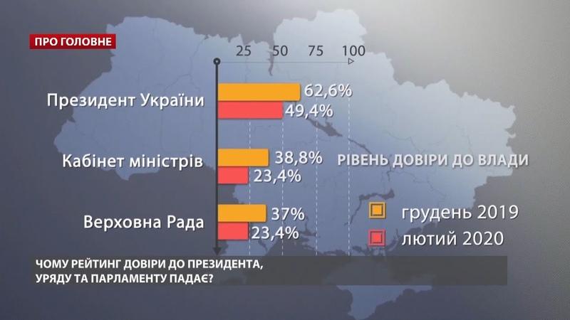 Чому рейтинг довіри до влади падає, – Олексій Антипович