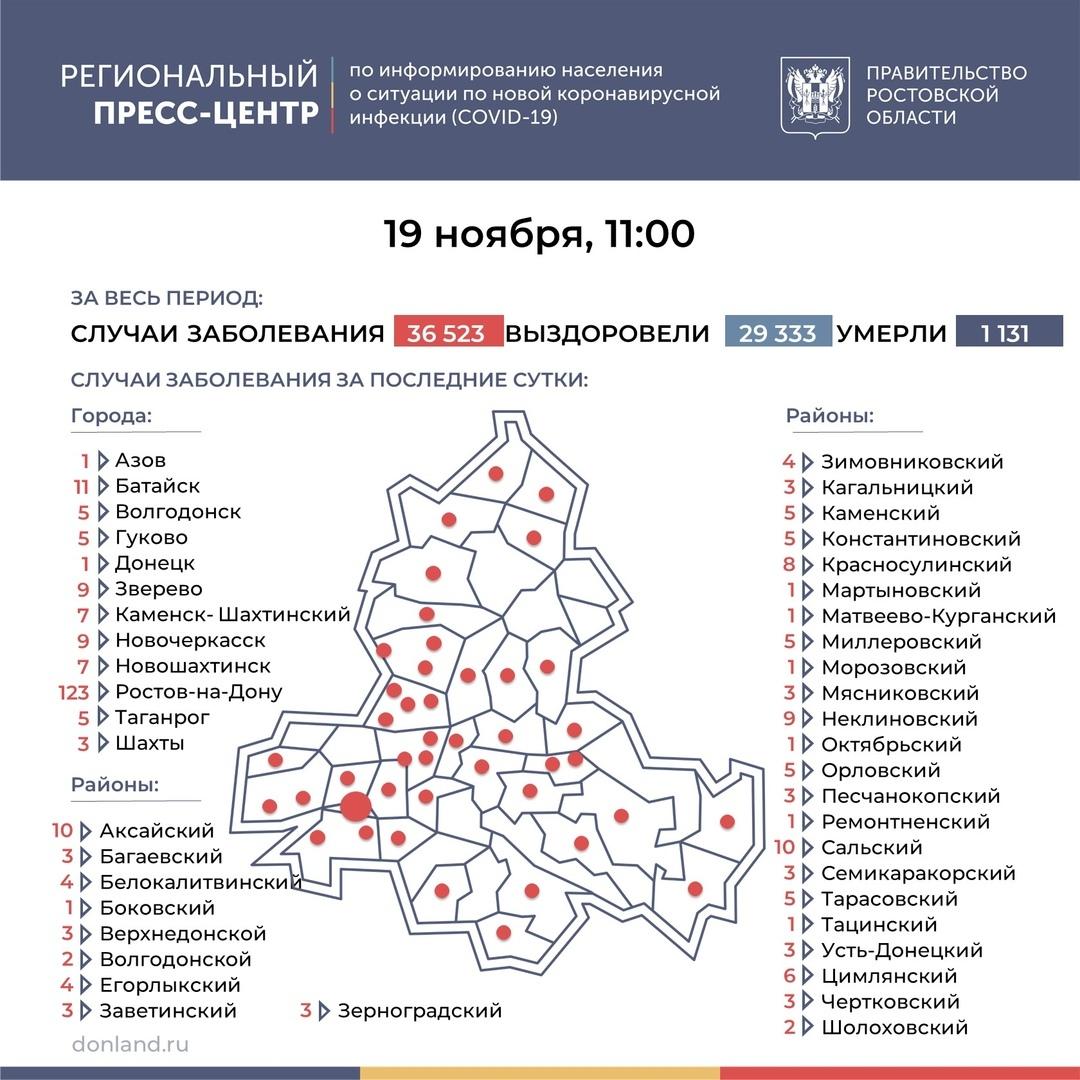 На Дону число инфицированных COVID-19 выросло на 307, в Таганроге 5 новых случаев