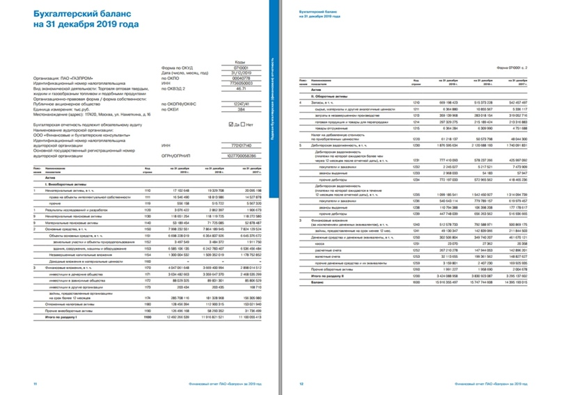 Если вы читаете на большом экране, здесь можно увидеть актив баланса ПАО «Газпром» за 2019 год:)