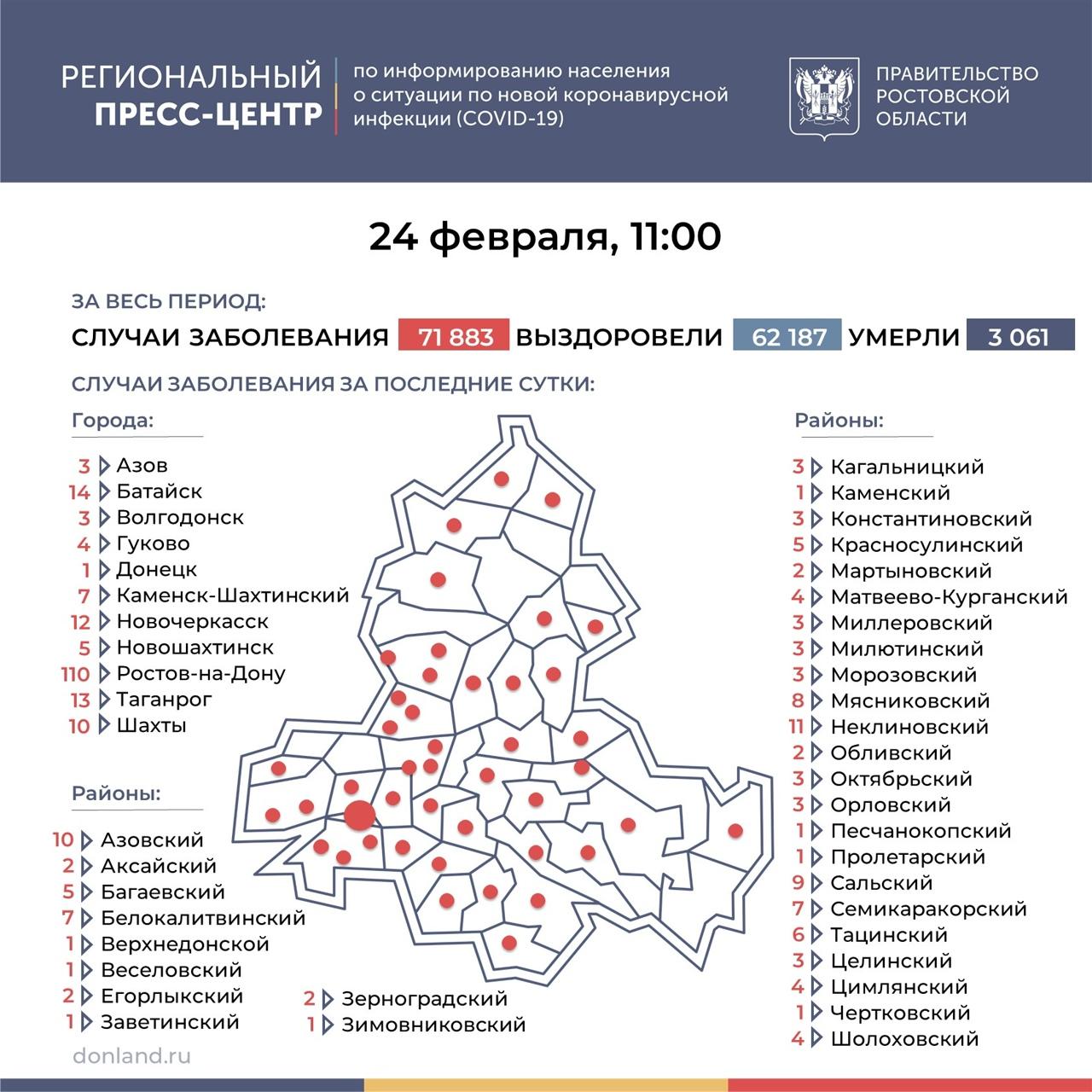 На Дону число инфицированных COVID-19 выросло на 304, в Таганроге 13 новых случаев