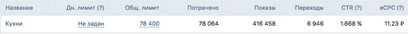 Кейс : 294 лида за месяц на установку кухонь (Москва), изображение №6