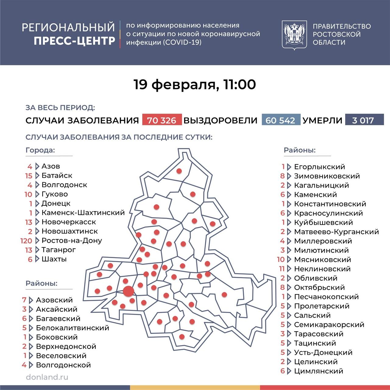 На Дону число инфицированных COVID-19 выросло на 320, в Таганроге 13 новых случаев