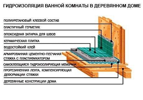 Гидроизоляция в ванной. Различные схемы и варианты.  ...