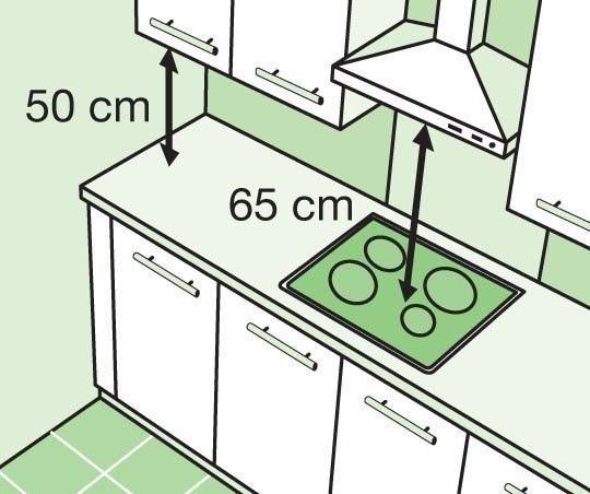 Высота вернних шкафчиков.