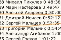 Дмитрий Нечаев фото №37
