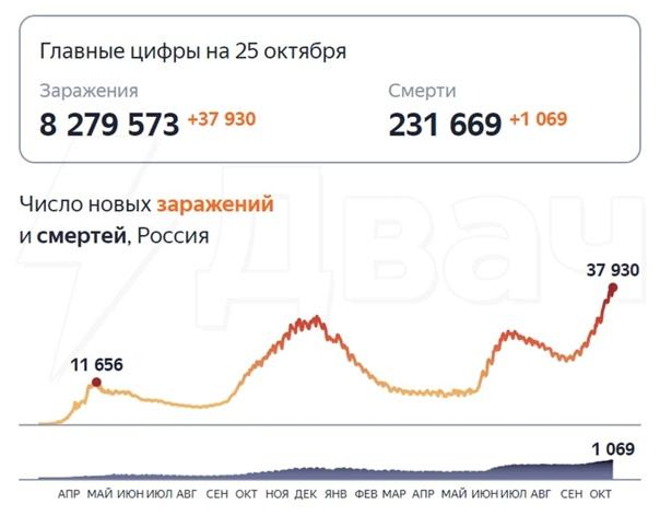 В России новый рекорд по заболевшим коронавирусом....