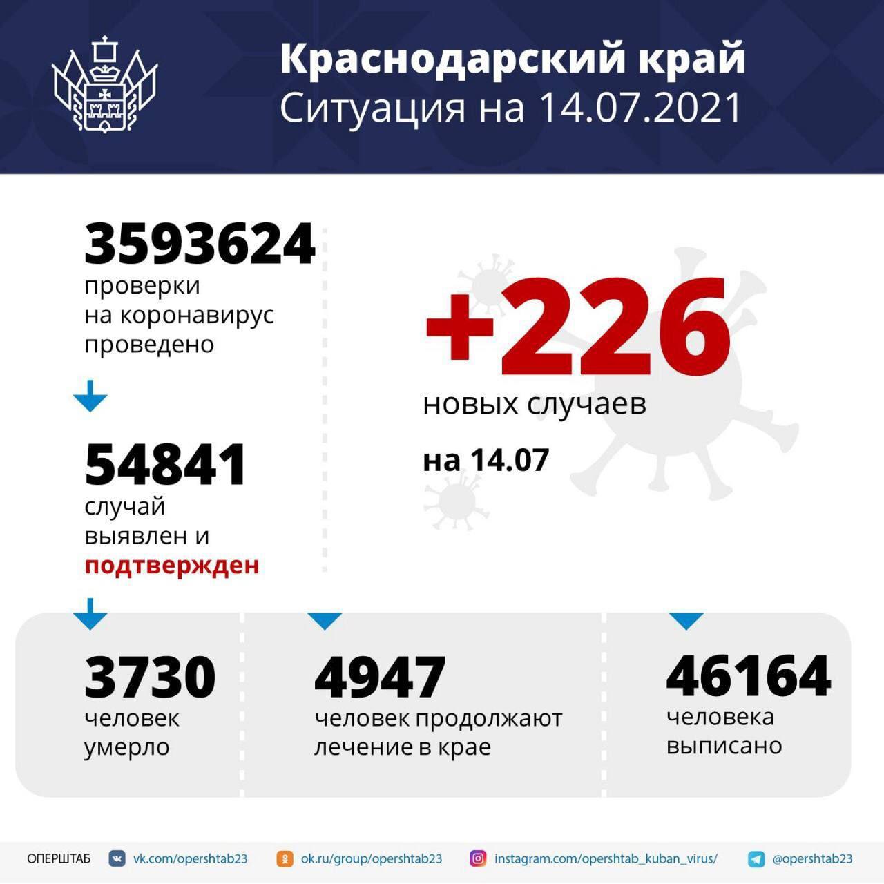 На Кубани за сутки зарегистрировали 226 случаев COVID-19...