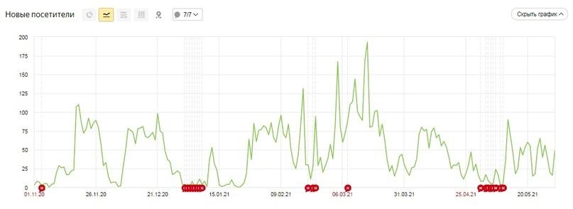 За 7 месяцев ведения контекстной рекламы мы привлекли 9601 новых посетителей.