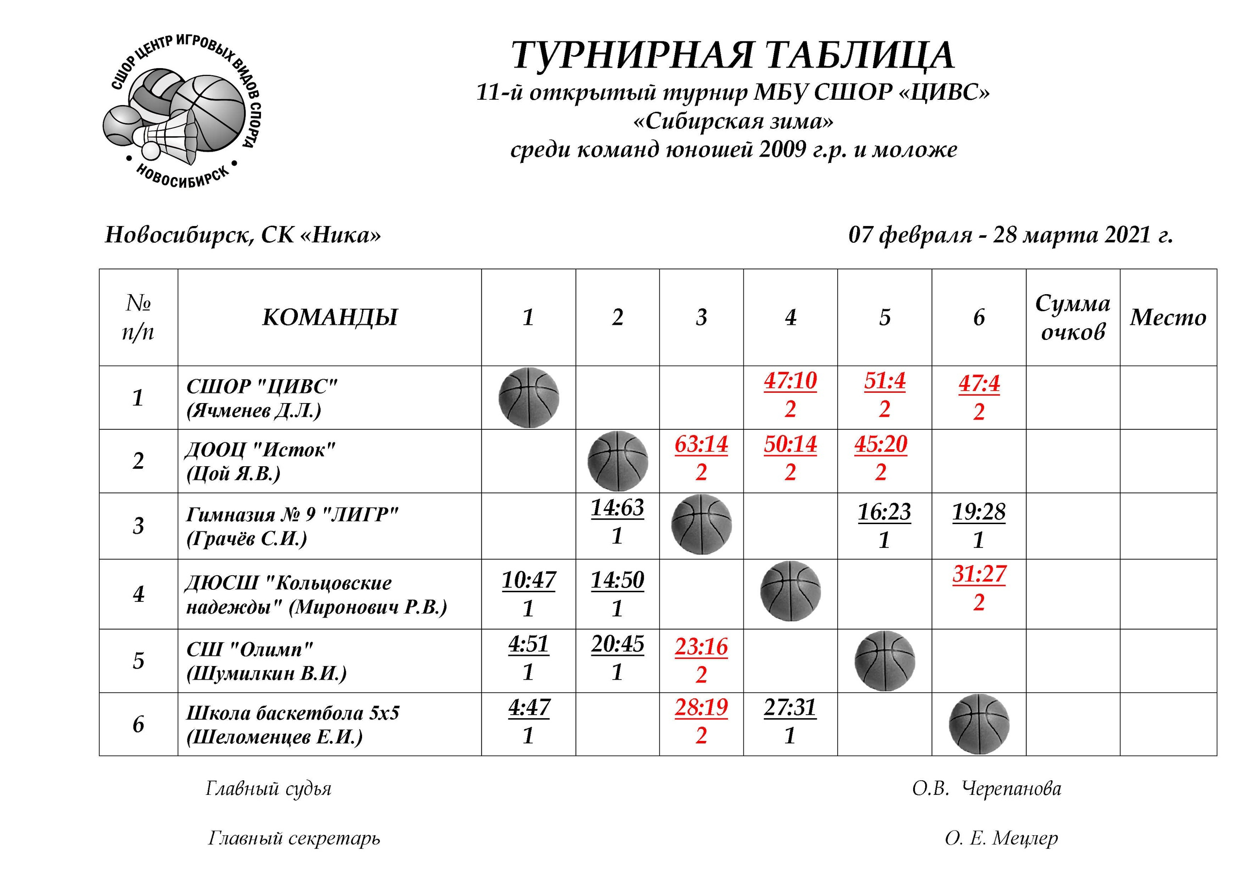Турнирная таблица1