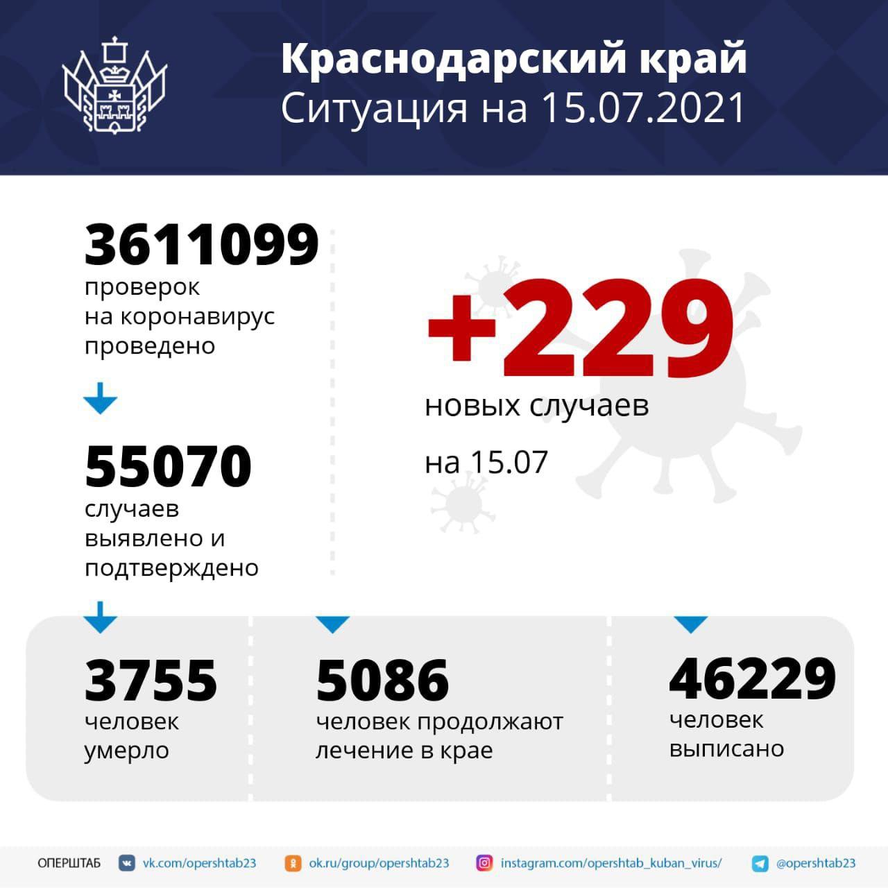 В Краснодарском крае за сутки зарегистрировали 229 заболевших...