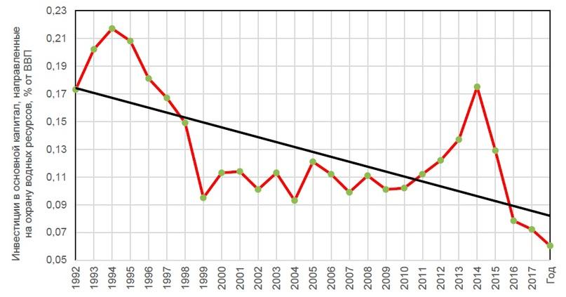 Рис. 4. Инвестиции, направленные на охрану водных ресурсов в РФ, % от ВВП