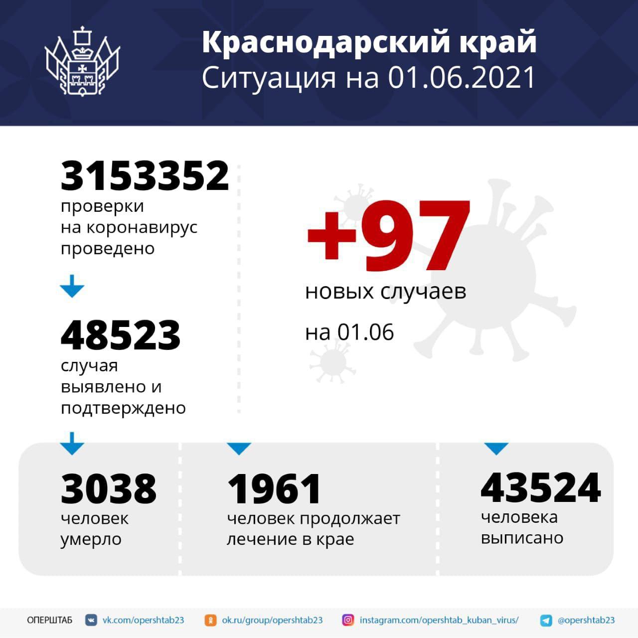 За сутки в Краснодарском крае зарегистрировали 97 заболевших...