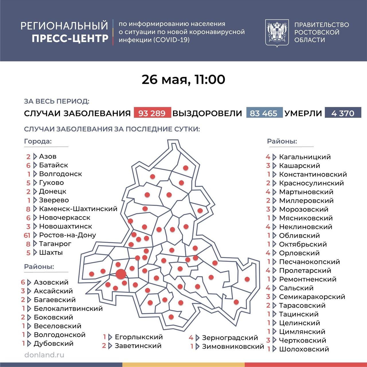 На Дону число инфицированных COVID-19 составляет 185, в Таганроге 8 новых случаев