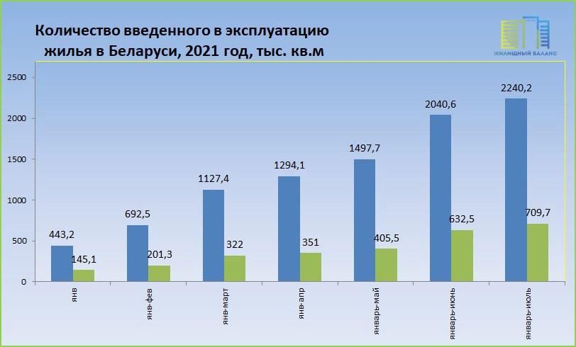 Строительство жилья в Беларуси в 2021 году.