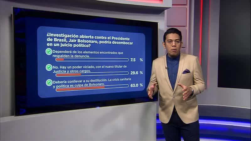Sondeo Investigación contra Bolsonaro debería conllevar su juicio político