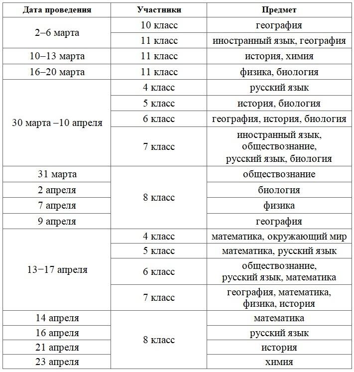 О ВПР 2020 и расписание ВПР для школ города.
