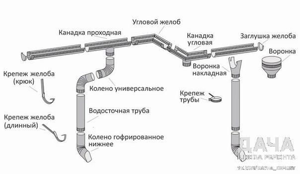 Процесс монтажа водостока